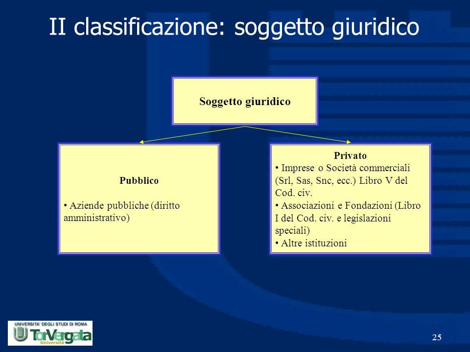 II classificazione: soggetto giuridico
