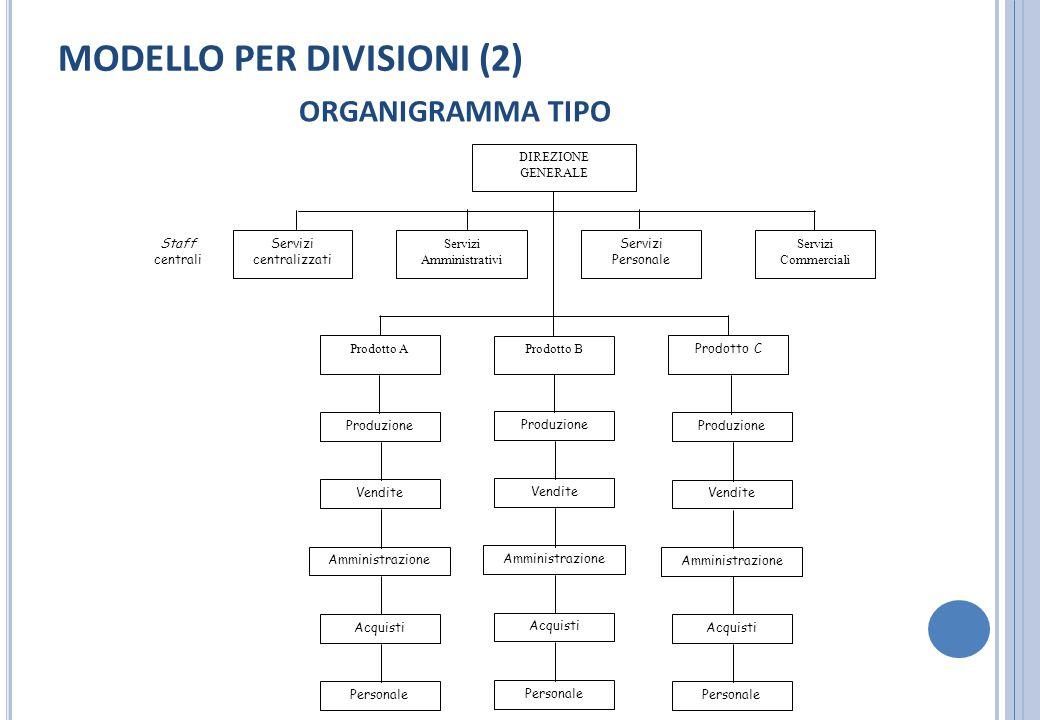 MODELLO PER DIVISIONI (2)