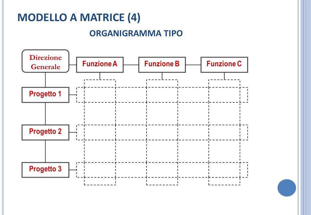 MODELLO A MATRICE (4) ORGANIGRAMMA TIPO