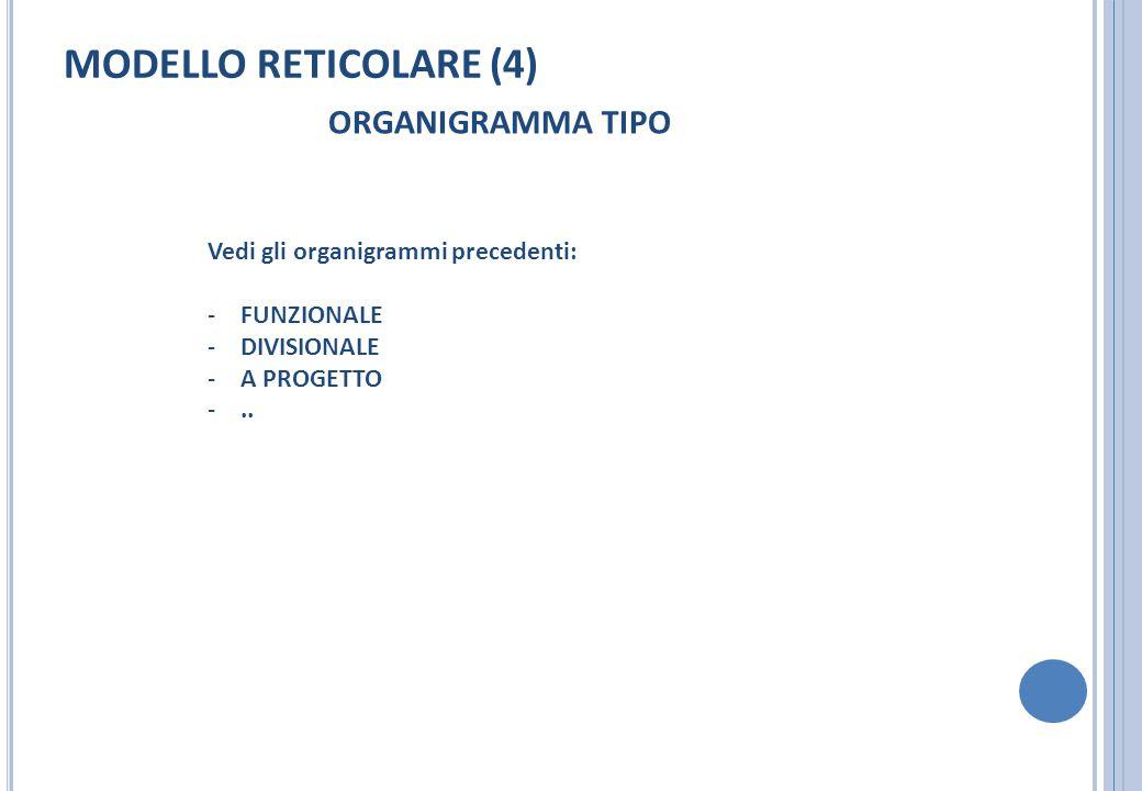 MODELLO RETICOLARE (4) ORGANIGRAMMA TIPO