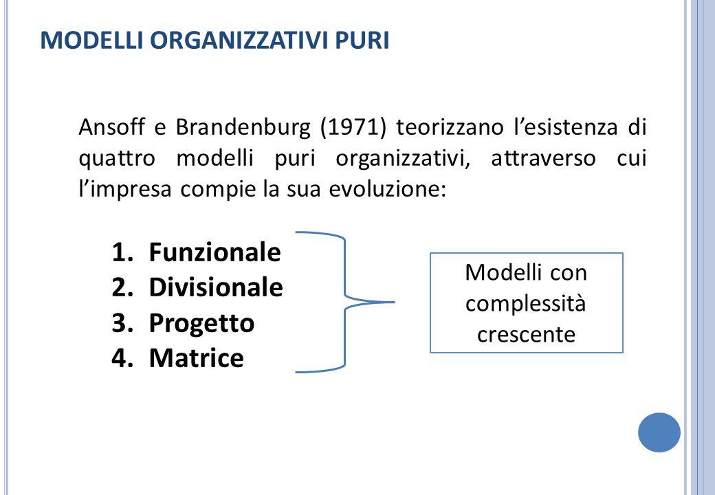 Modelli con complessità crescente