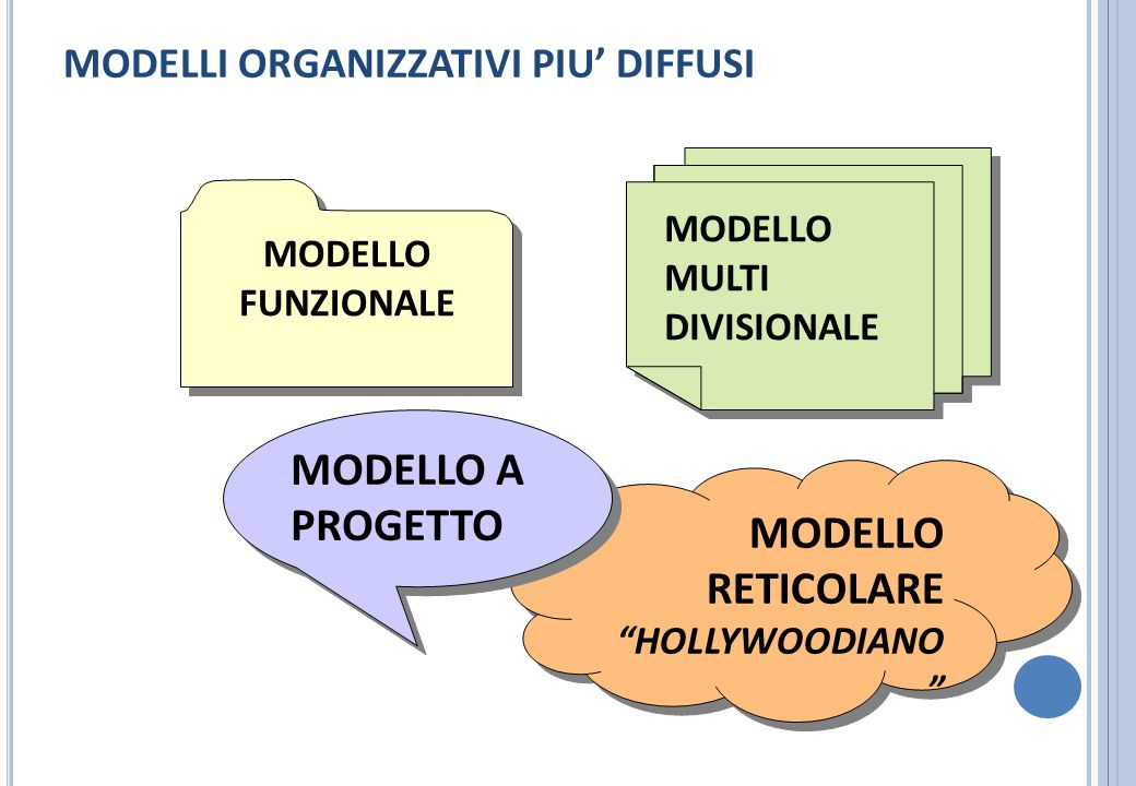 MODELLO A PROGETTO MODELLO RETICOLARE