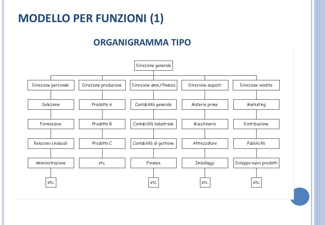 MODELLO PER FUNZIONI (1)