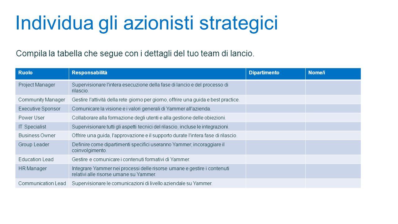 Individua gli azionisti strategici