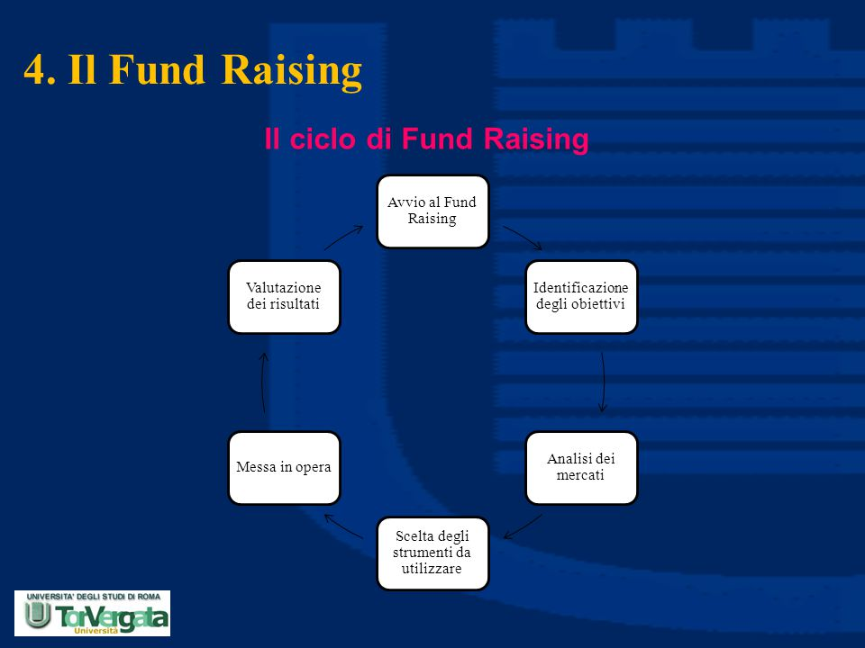 4. Il Fund Raising Il ciclo di Fund Raising Avvio al Fund Raising
