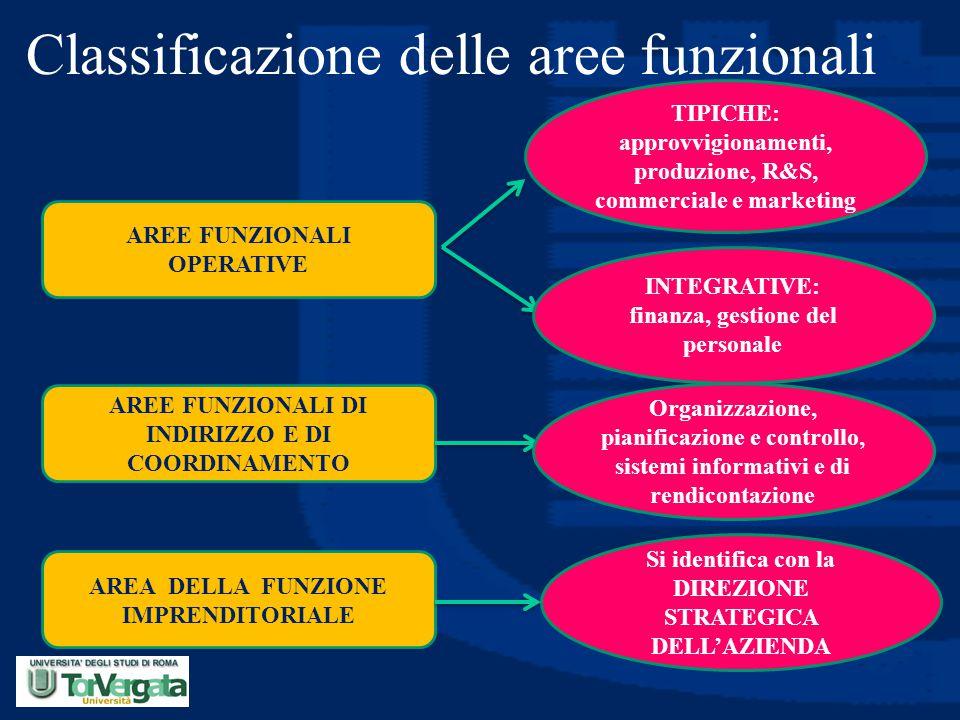 Classificazione delle aree funzionali