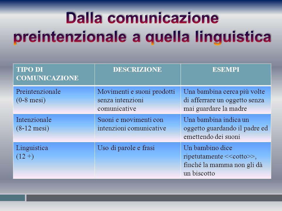 Dalla comunicazione preintenzionale a quella linguistica