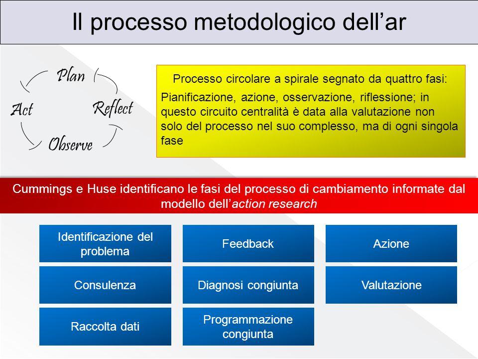 Il processo metodologico dell'ar