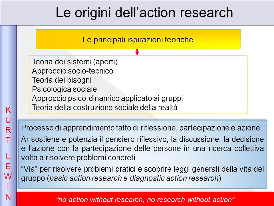 Le origini dell'action research