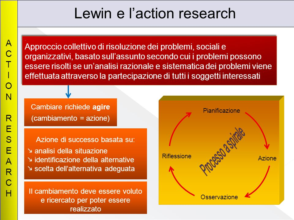 Lewin e l'action research