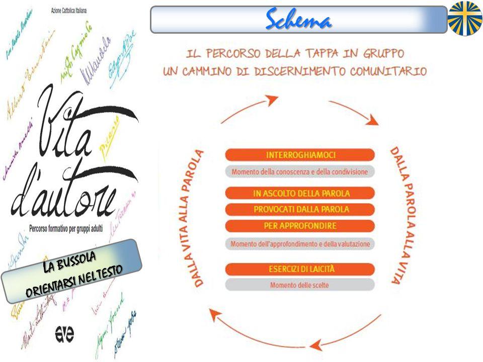 Schema La bussola orientarsi nel testo