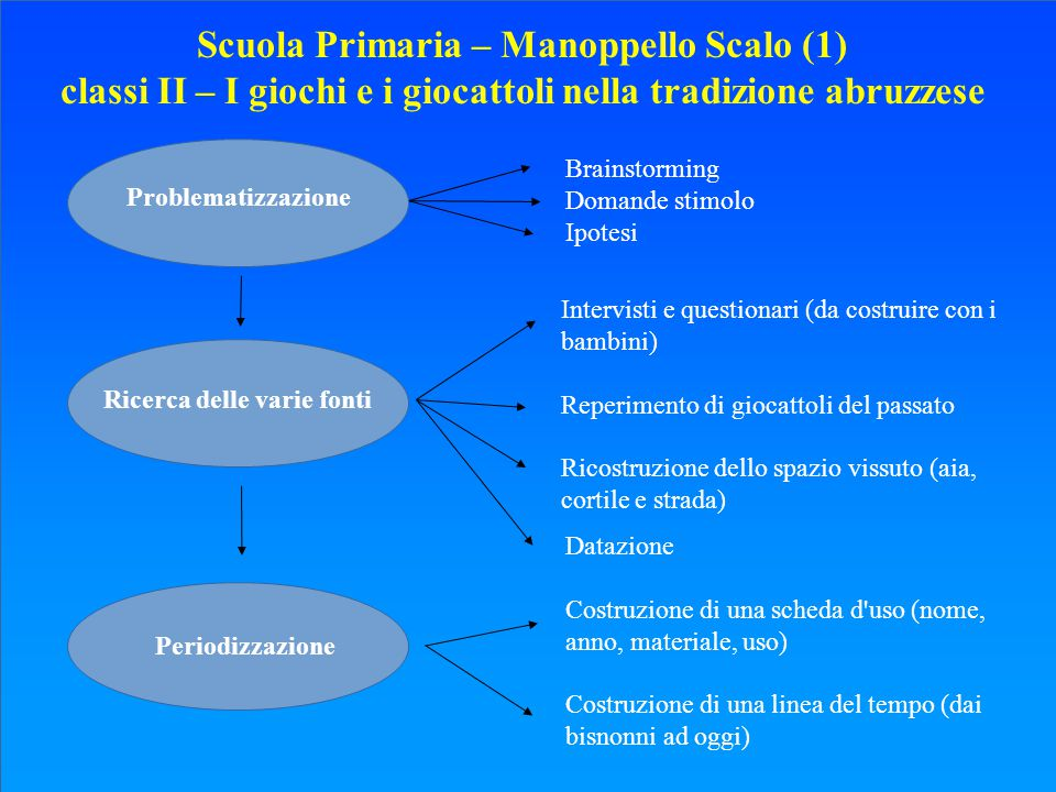 Scuola Primaria – Manoppello Scalo (1)