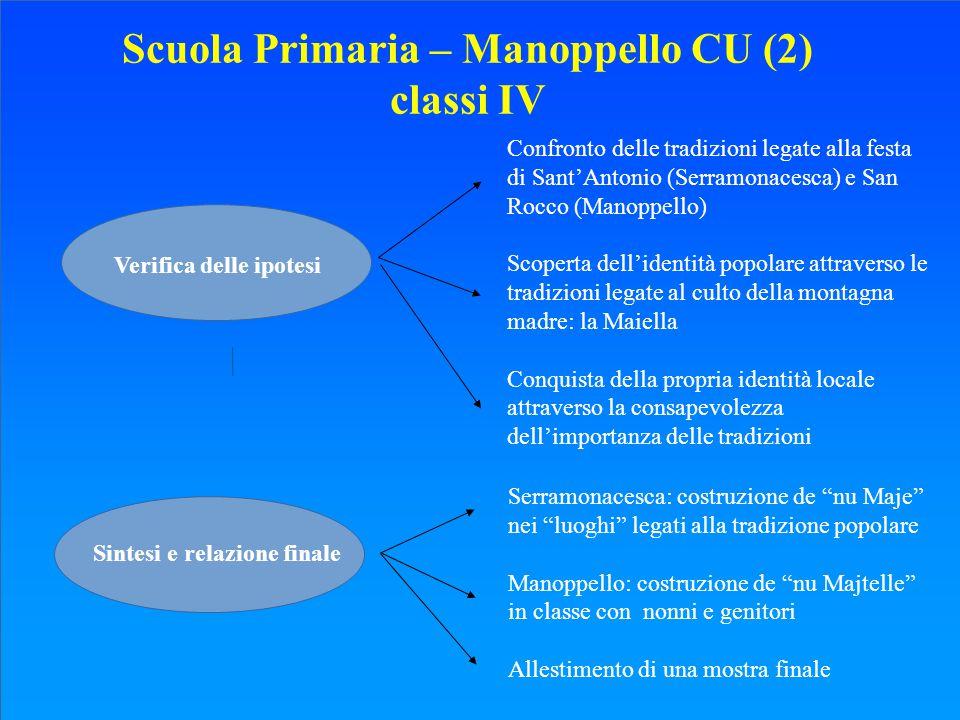 Scuola Primaria – Manoppello CU (2) classi IV