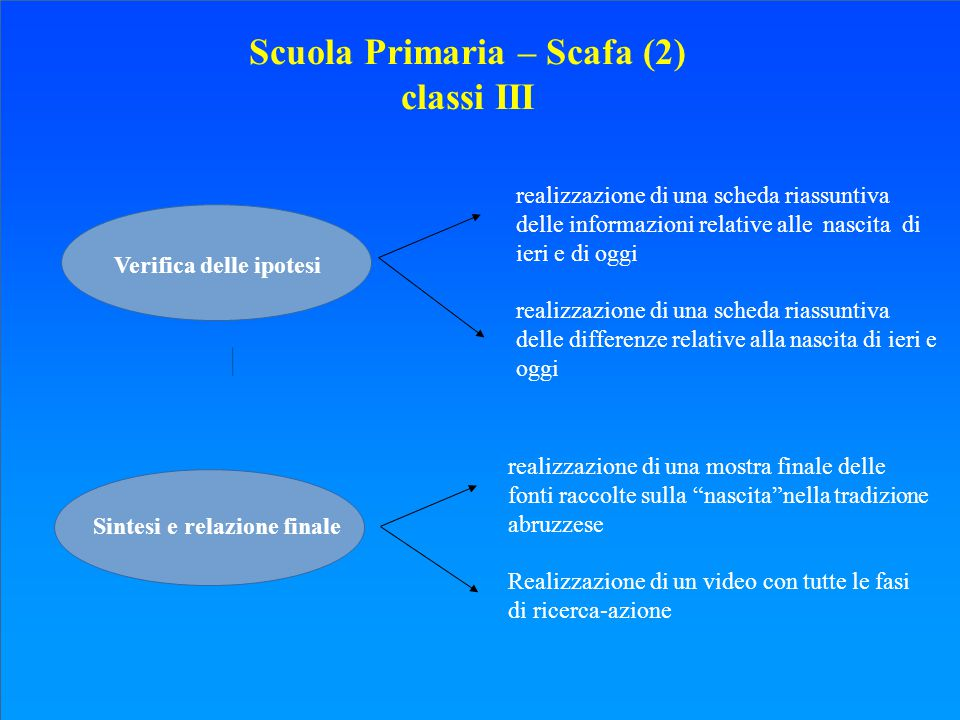 Scuola Primaria – Scafa (2) classi III