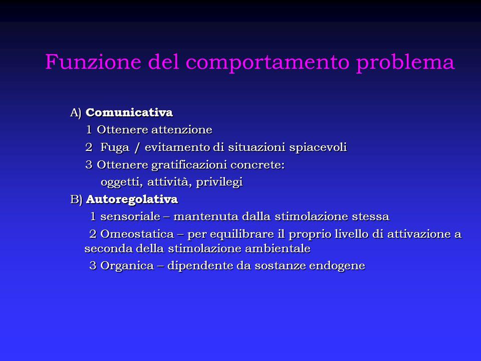 Funzione del comportamento problema