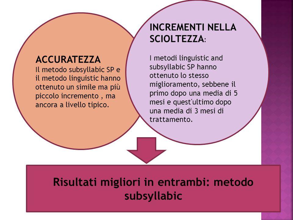 Risultati migliori in entrambi: metodo subsyllabic