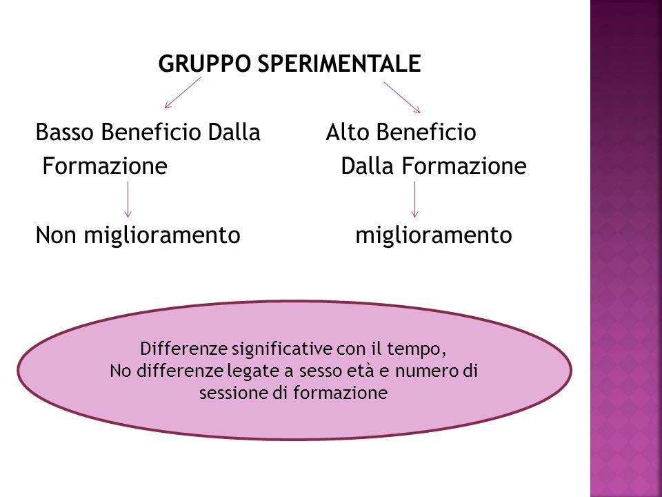 GRUPPO SPERIMENTALE Basso Beneficio Dalla Alto Beneficio Formazione Dalla Formazione Non miglioramento miglioramento