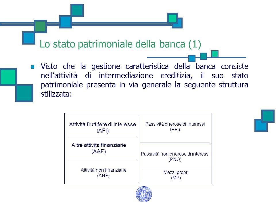 Lo stato patrimoniale della banca (1)