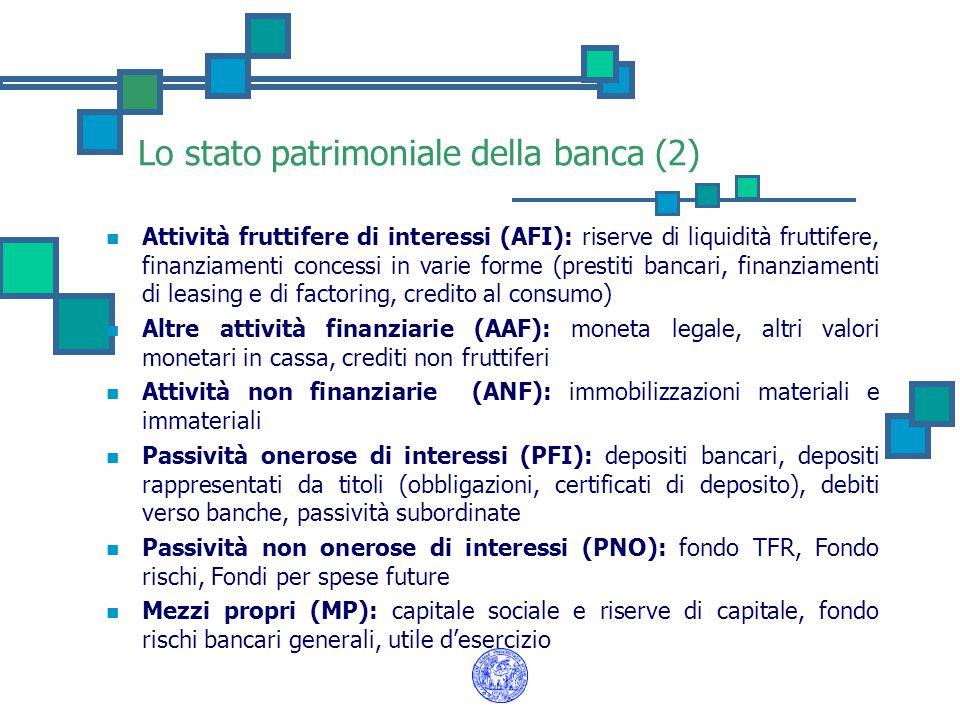 Lo stato patrimoniale della banca (2)