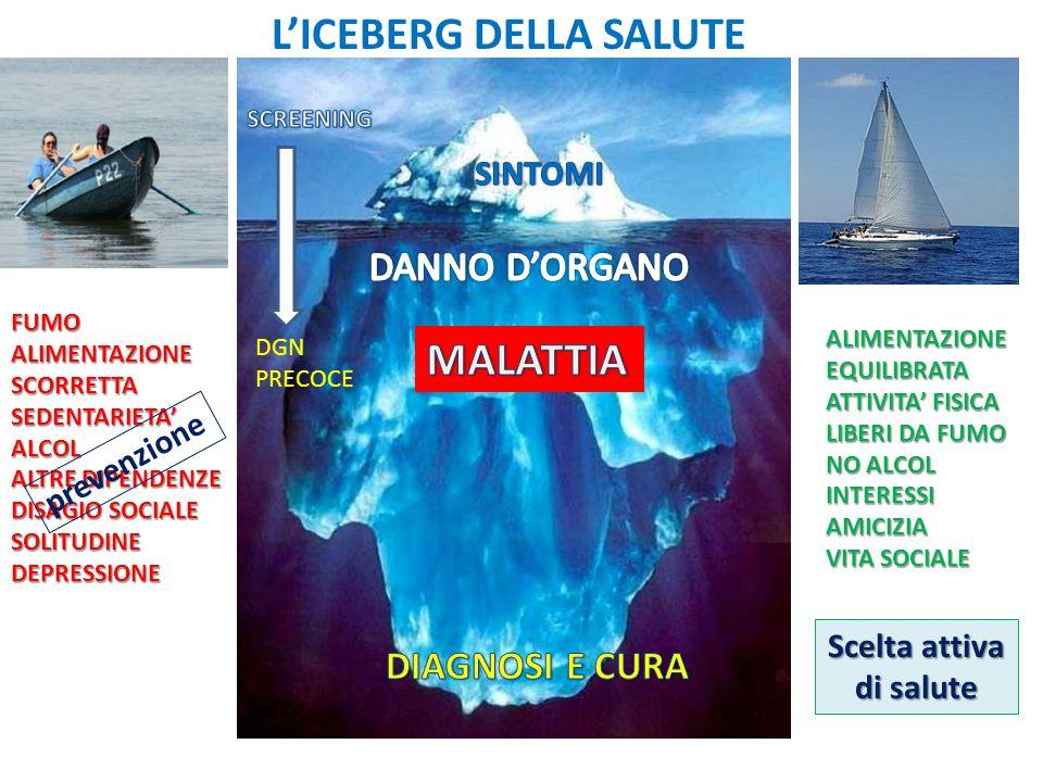 L'ICEBERG DELLA SALUTE