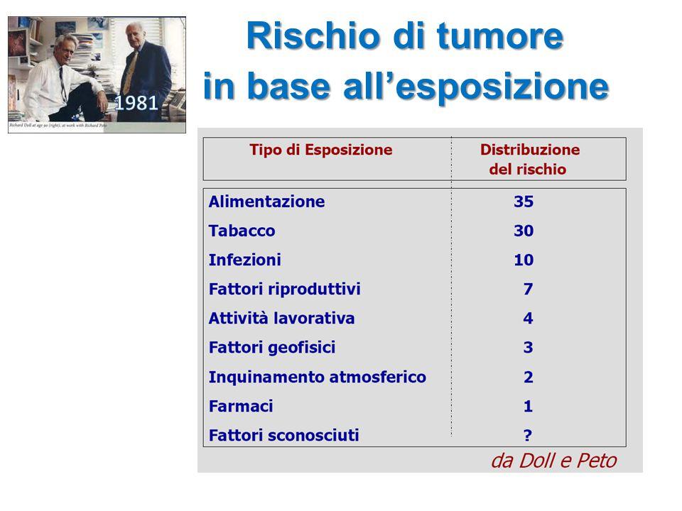 Rischio di tumore in base all'esposizione