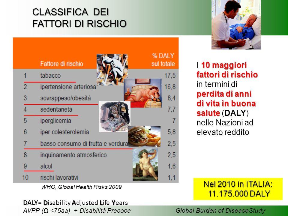 CLASSIFICA DEI FATTORI DI RISCHIO