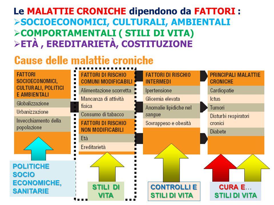 Le MALATTIE CRONICHE dipendono da FATTORI :