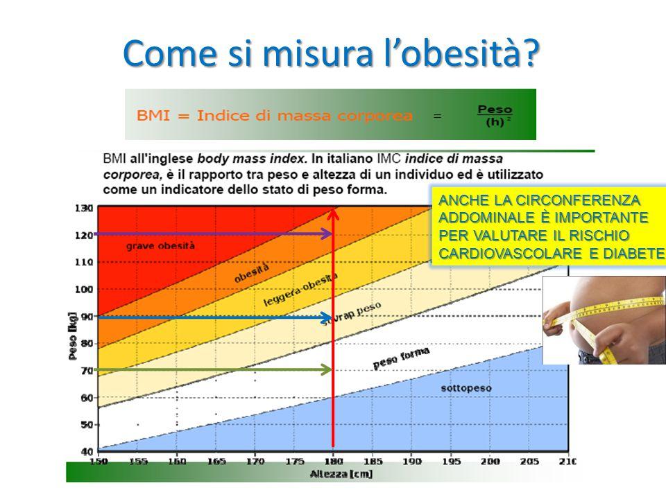 Come si misura l'obesità