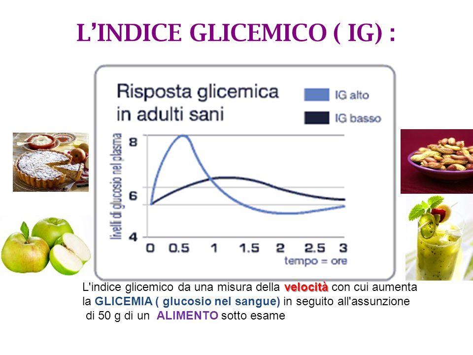 L'INDICE GLICEMICO ( IG) :