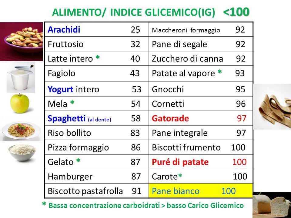 ALIMENTO/ INDICE GLICEMICO(IG) <100