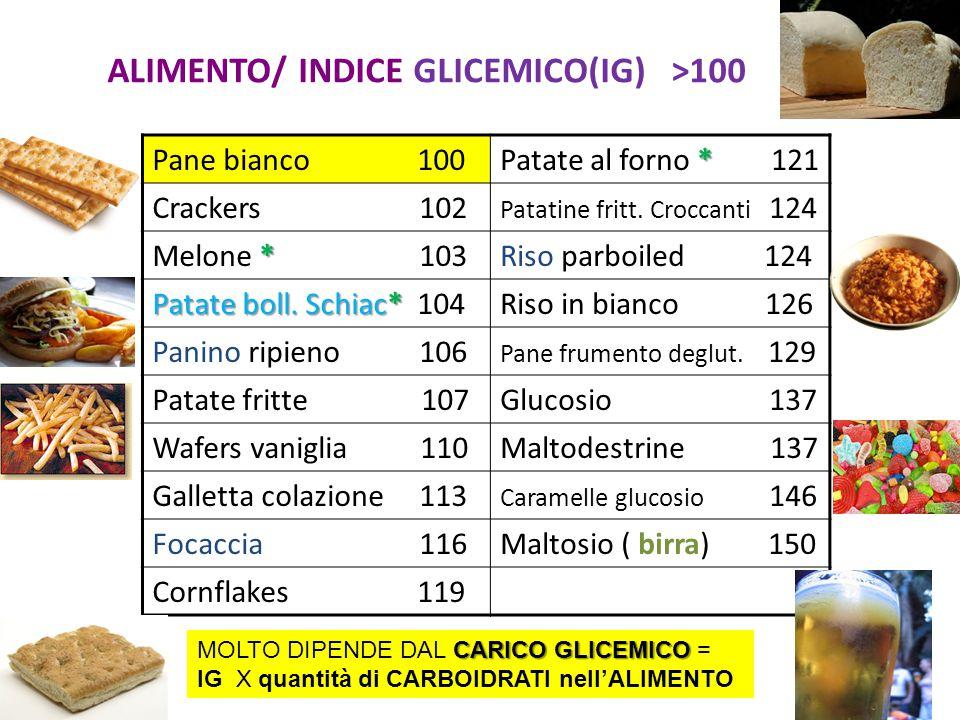 ALIMENTO/ INDICE GLICEMICO(IG) >100