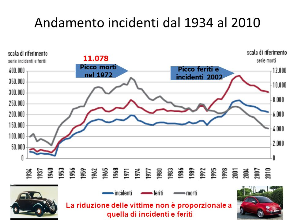 Andamento incidenti dal 1934 al 2010