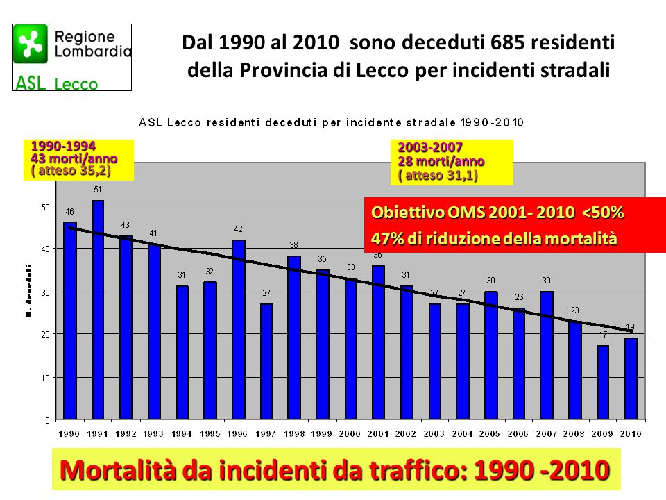 Mortalità da incidenti da traffico: 1990 -2010