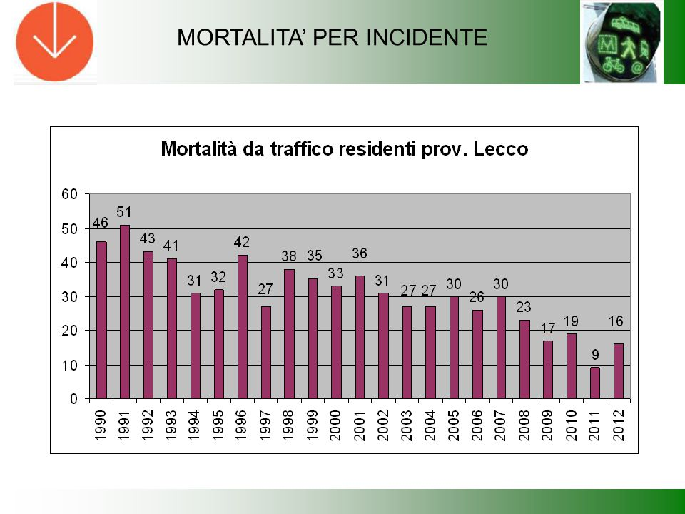 MORTALITA' PER INCIDENTE