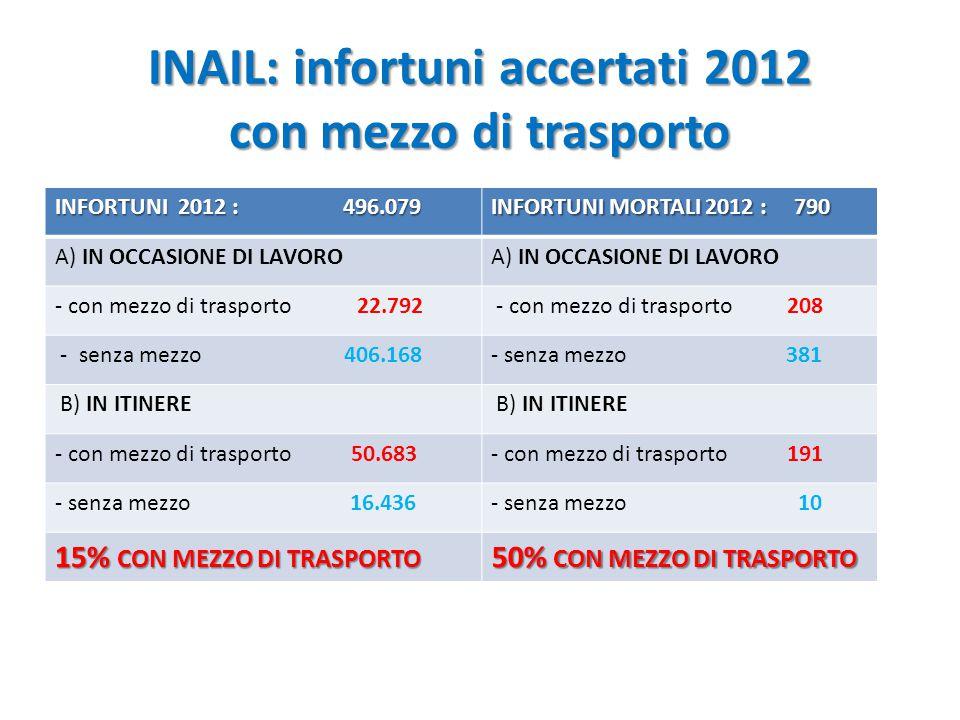 INAIL: infortuni accertati 2012 con mezzo di trasporto
