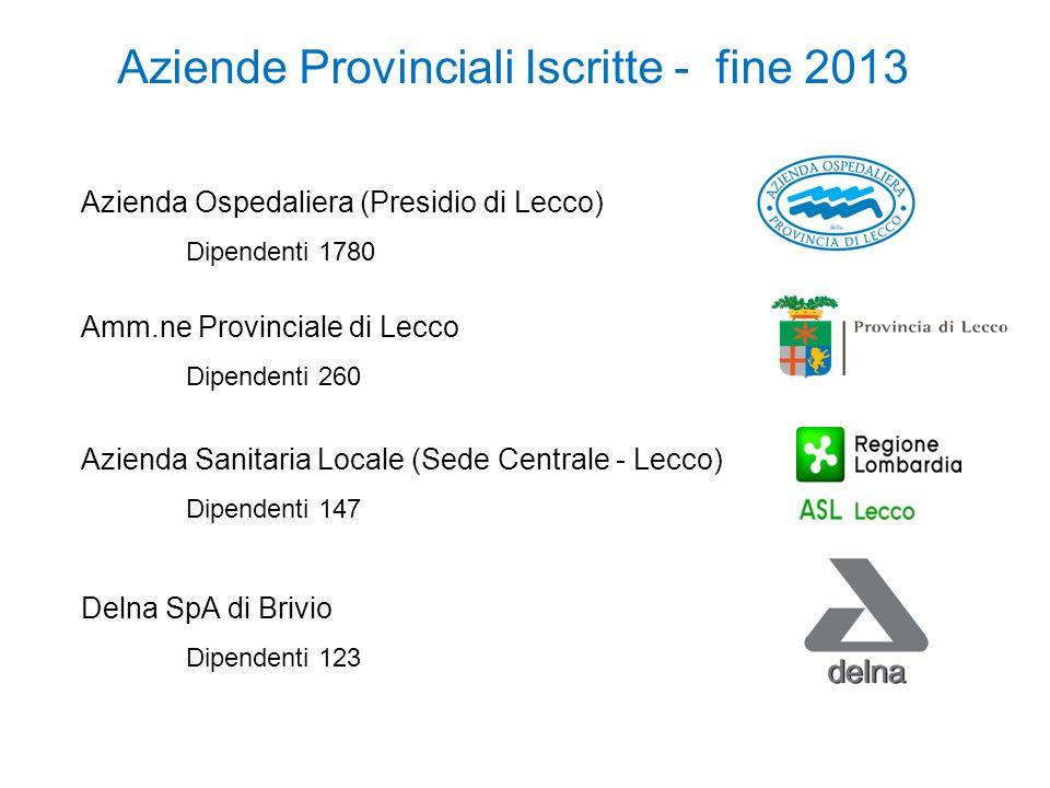 Aziende Provinciali Iscritte - fine 2013