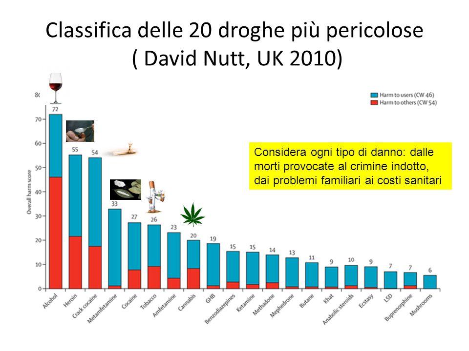 Classifica delle 20 droghe più pericolose ( David Nutt, UK 2010)