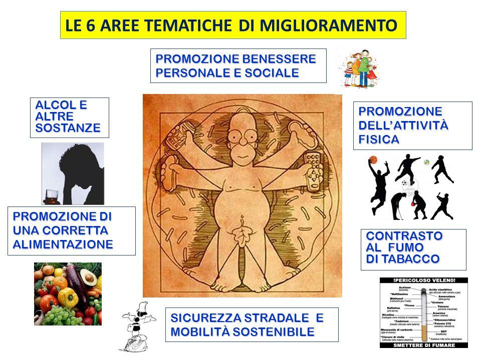LE 6 AREE TEMATICHE DI MIGLIORAMENTO