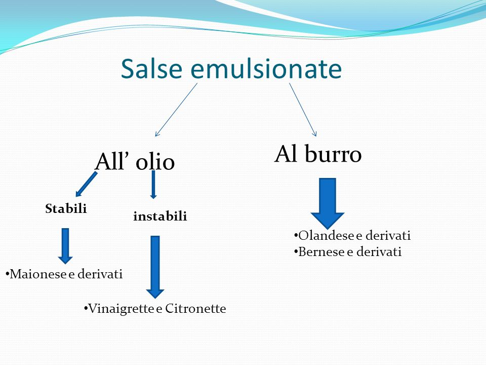 Salse emulsionate Al burro All' olio Stabili instabili