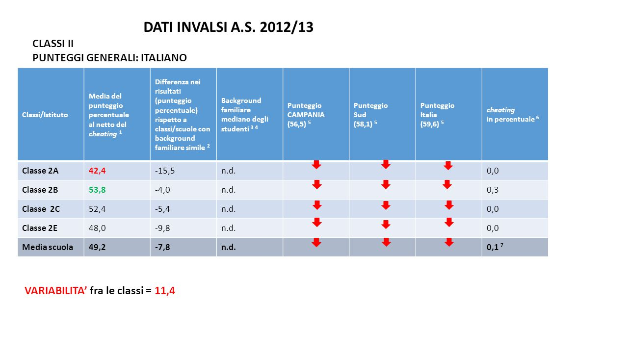 DATI INVALSI A.S. 2012/13 CLASSI II PUNTEGGI GENERALI: ITALIANO