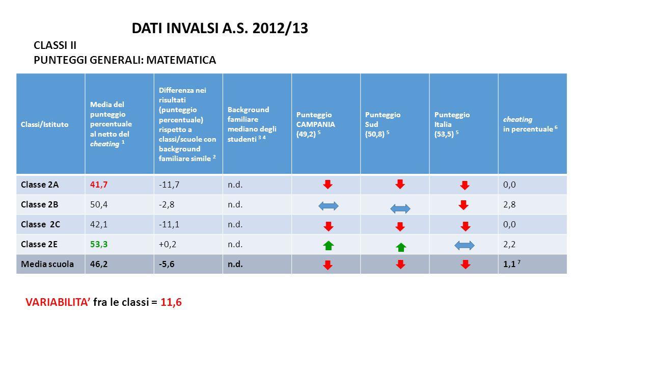 DATI INVALSI A.S. 2012/13 CLASSI II PUNTEGGI GENERALI: MATEMATICA