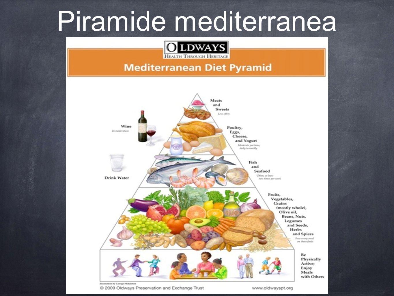 Piramide mediterranea