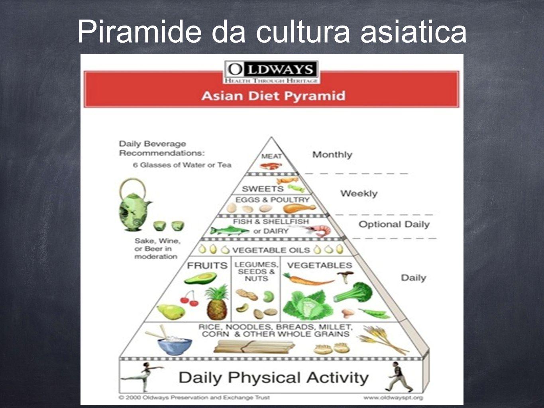 Piramide da cultura asiatica