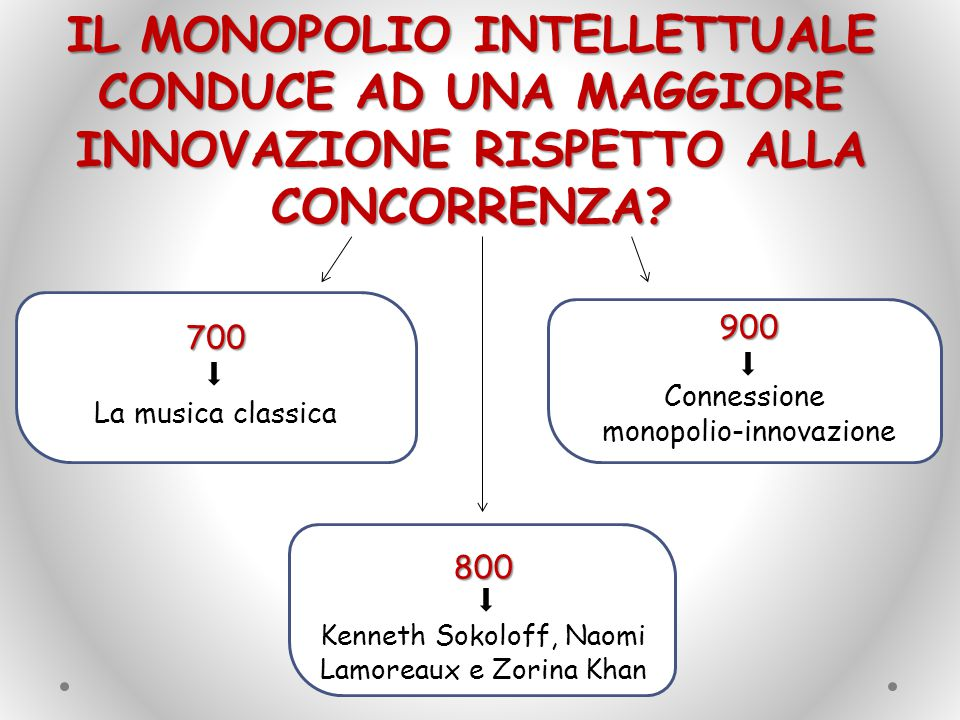 Il monopolio intellettuale conduce ad una maggiore innovazione rispetto alla concorrenza