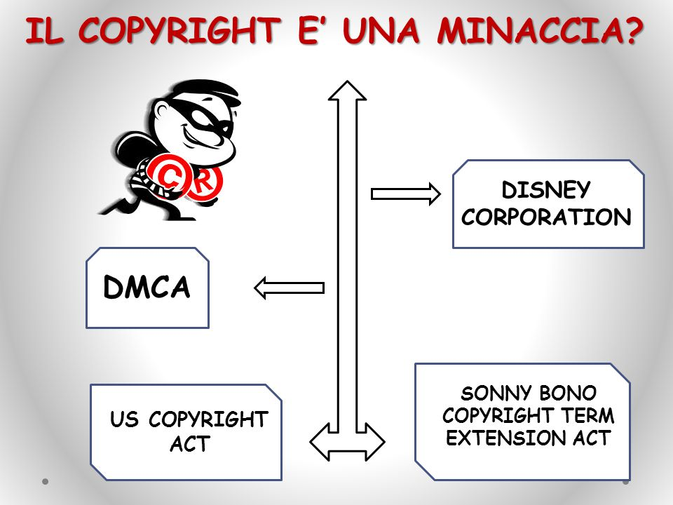 SONNY BONO COPYRIGHT TERM EXTENSION ACT