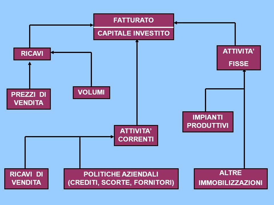 POLITICHE AZIENDALI (CREDITI, SCORTE, FORNITORI)