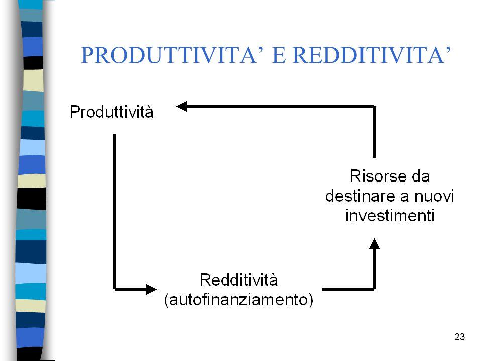 PRODUTTIVITA' E REDDITIVITA'