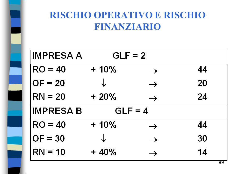 RISCHIO OPERATIVO E RISCHIO FINANZIARIO