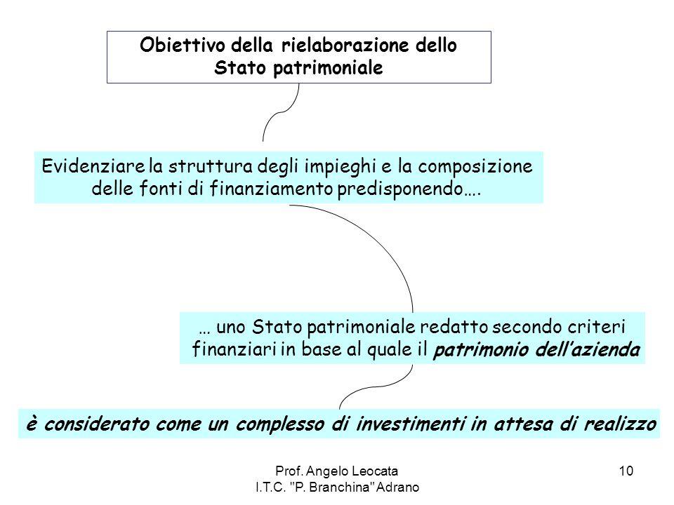 Obiettivo della rielaborazione dello Stato patrimoniale