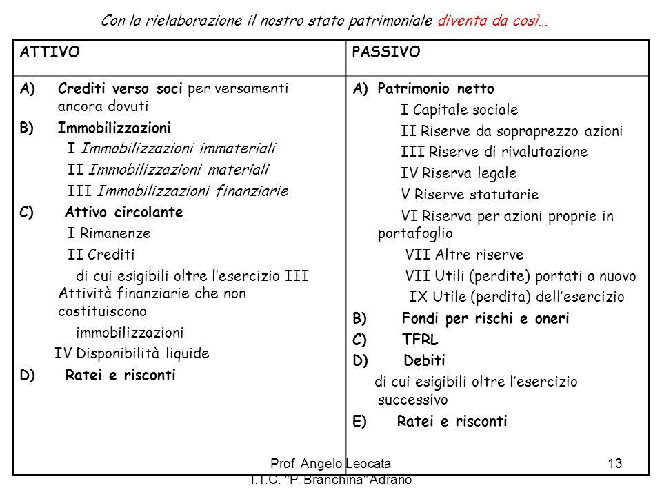 Prof. Angelo Leocata I.T.C. P. Branchina Adrano